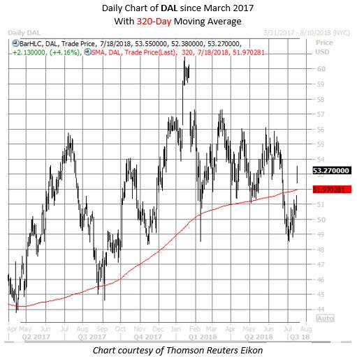 dal stock chart july 18