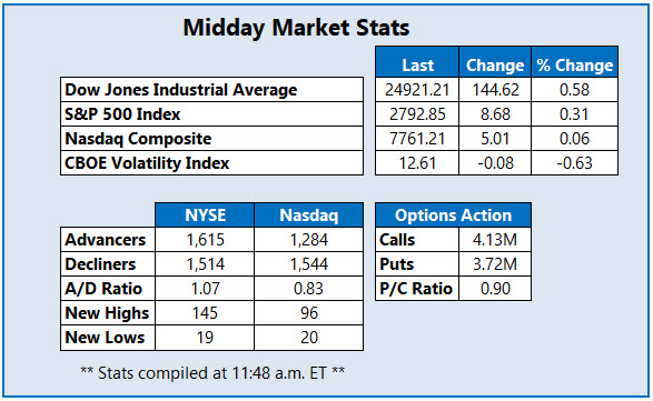 Midday Market Stats July 10