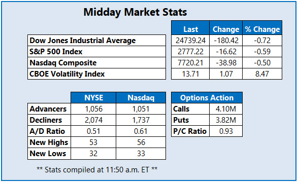 Midday Market Stats July 11