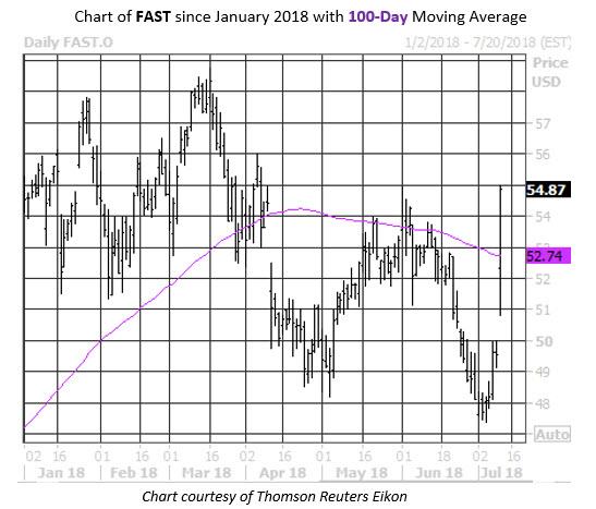 MMC Stock Chart FAST