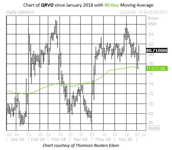 Qrvo stock options