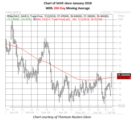 save stock daily chart july 12