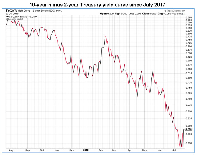 current 10 year minus 2 year yield curve