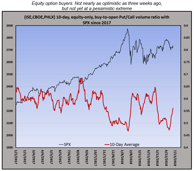 equity bto ratio with spx 0706