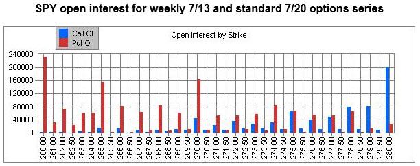 spy july open interest by strike