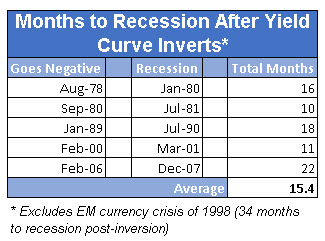 yield curve inversion recession signal