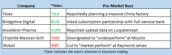 stock market news july 10