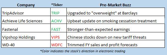 stock market news july 11