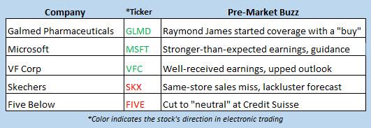 stock market news july 20