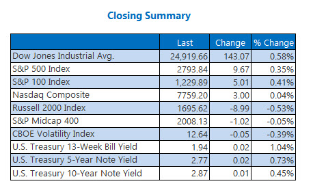 Closing Indexes Summary July 10