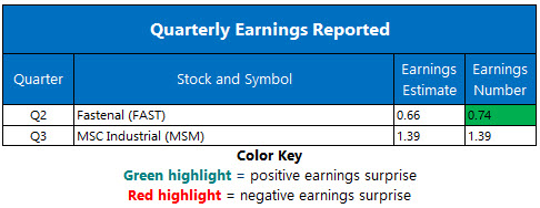 Corporate Earnings July 11