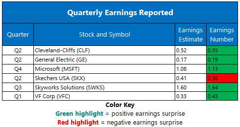 Corporate Earnings July 20