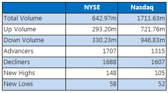 NYSE and Nasdaq July 13