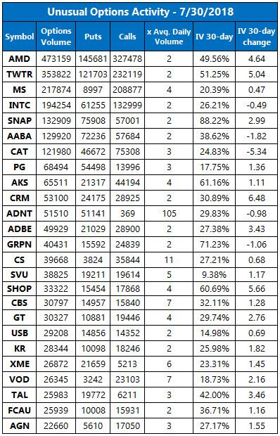 Visa stock options