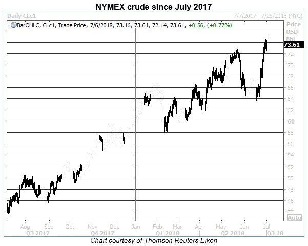 nymex crude yoy rally