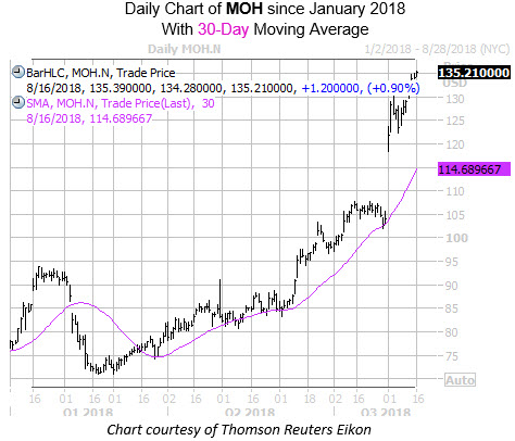 Daily Chart of MOH with 30MA