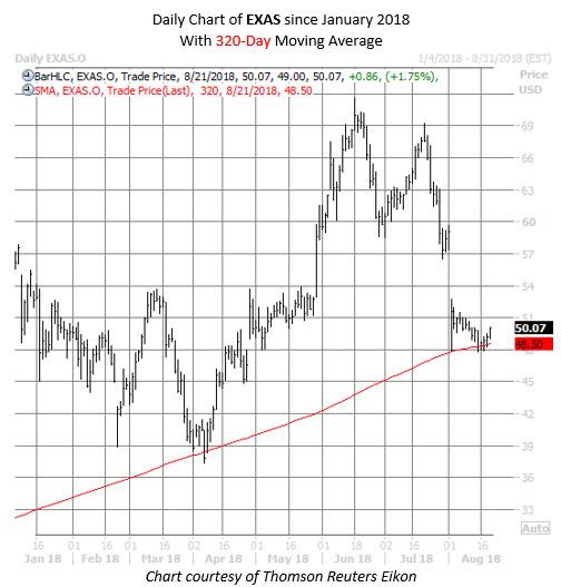 EXAS stock chart aug 21