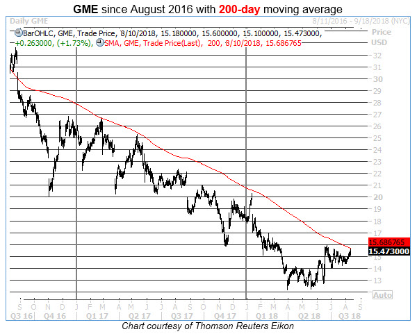 gme 200 day moving average 0810