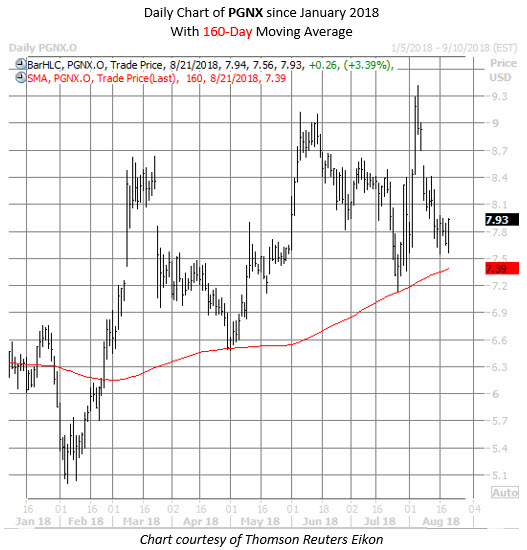 PGNX stock chart aug 21