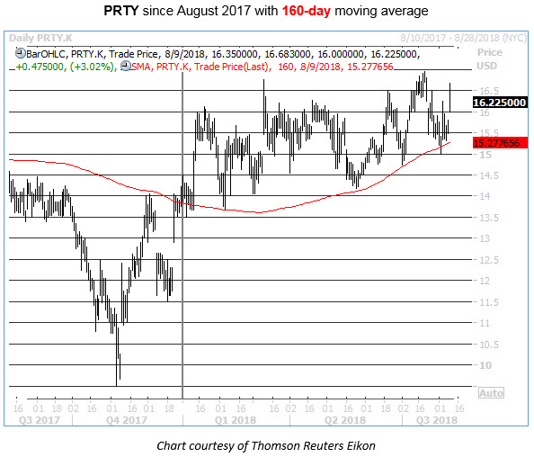 prty stock with 160-day moving average