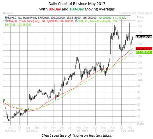 RL stock chart aug 9