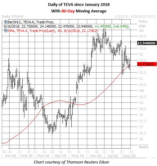 teva stock daily chart aug 16