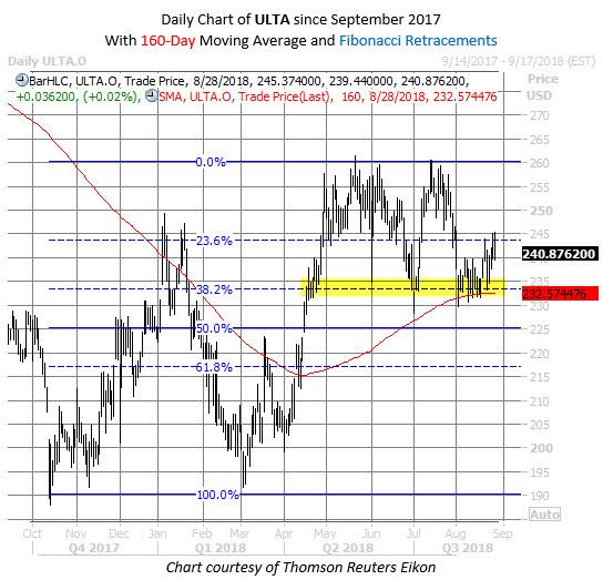 ULTA stock chart aug 28
