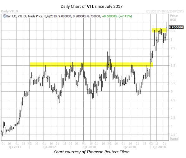 VTL stock chart august 6