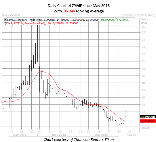 ZYME stock chart august 2