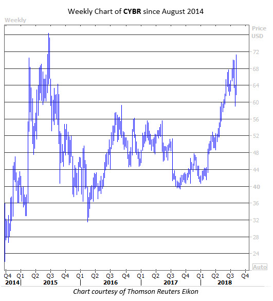 cybr stock chart august 8