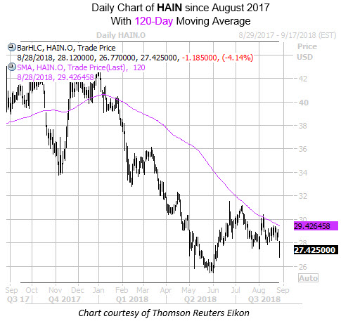 Daily Chart of HAIN with 120MA