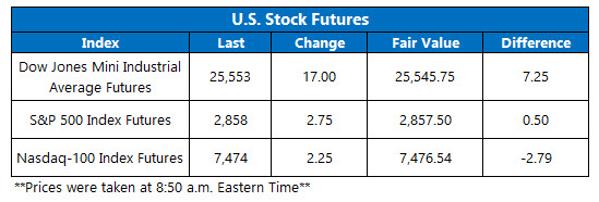 Stock Futures Chart Aug 9