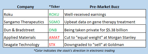 stock market news august 9