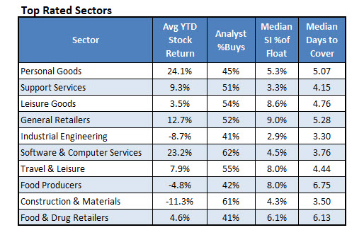 Top Rated Sectors