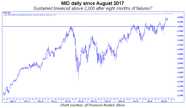 mid daily chart 0824