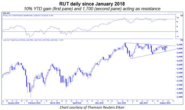 rut daily - 1700 level