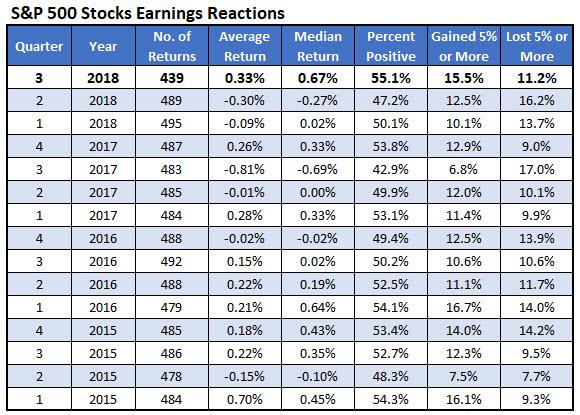 spx earnings reactions 3Q 2018