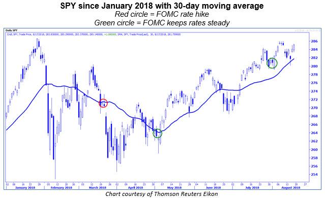 spy 30-day moving average 0817