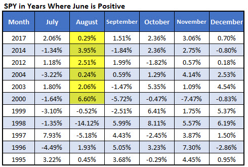 spy august returns when june is positive