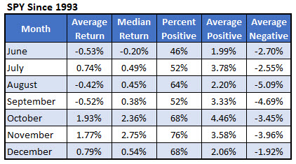 spy avg monthly returns since inception