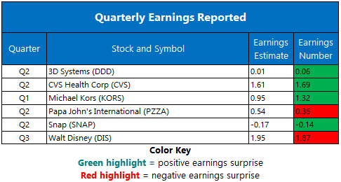 Corporate Earnings August 8
