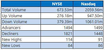 NYSE and Nasdaq Stats Aug 8