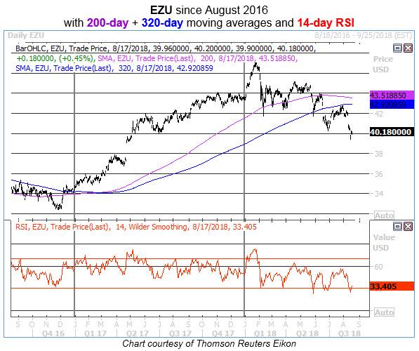 ezu daily chart 0817