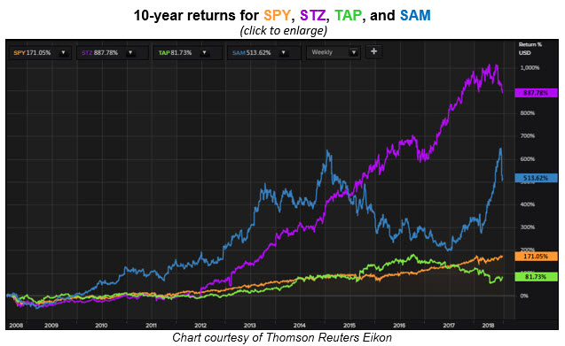 vice stock 10-year returns