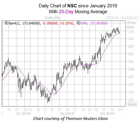 WKALT NSC Chart with 20MA