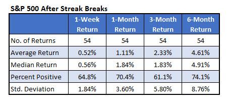 sp500 low volatility streak sept 11