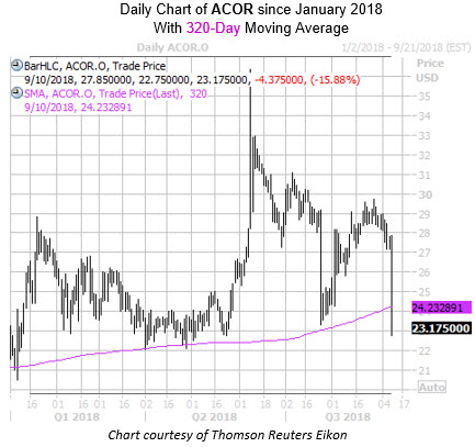 Daily Chart of ACOR with 320 MA