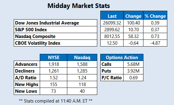 Midday Market Stats Sept 13
