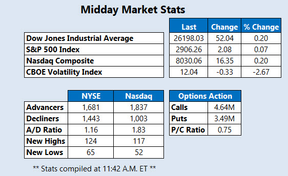 Midday Market Stats Sept 14