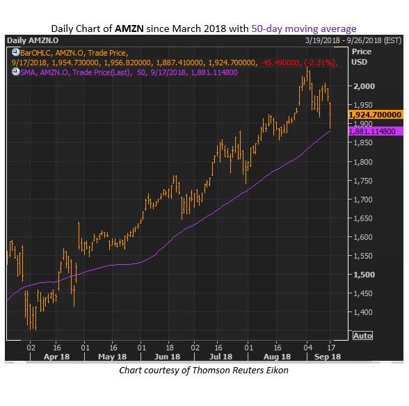 Amzn stock options